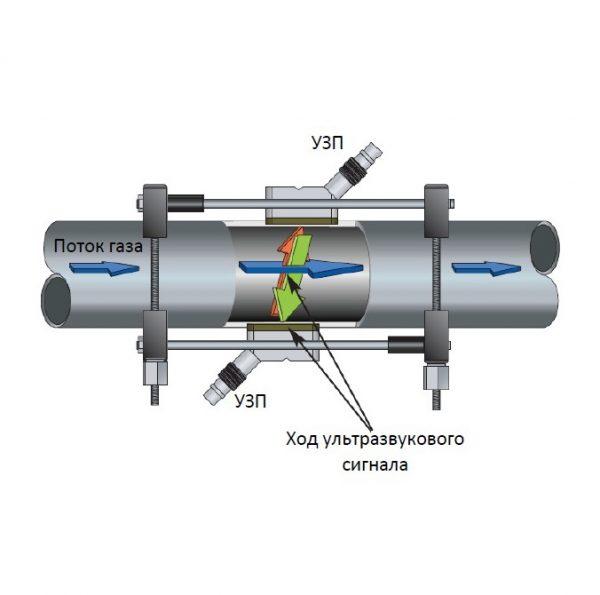 Одноканальный ультразвуковой объемный расходомер газа GE TransPort PT878GC - фото 5