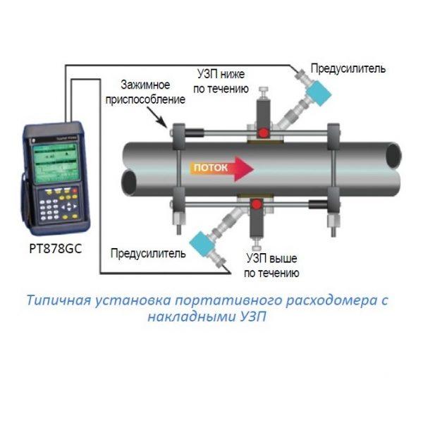 Одноканальный ультразвуковой объемный расходомер газа GE TransPort PT878GC - фото 6